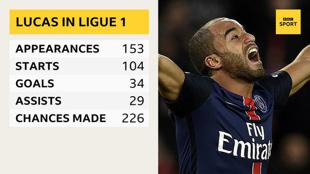 Lucas in Ligue 1