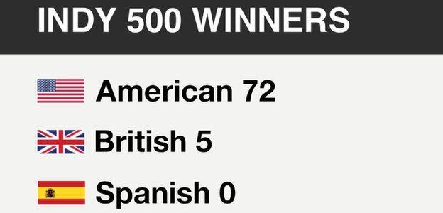 Indy 500 winners: American 72, British 5, Spanish 0