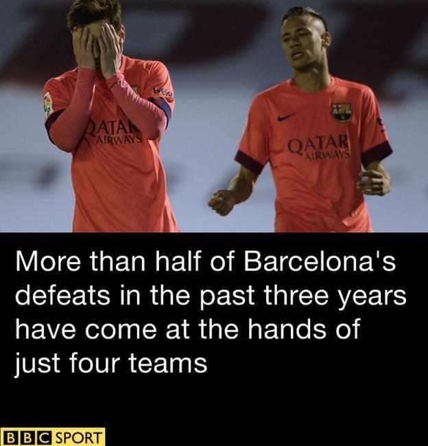 Barca losses graphic
