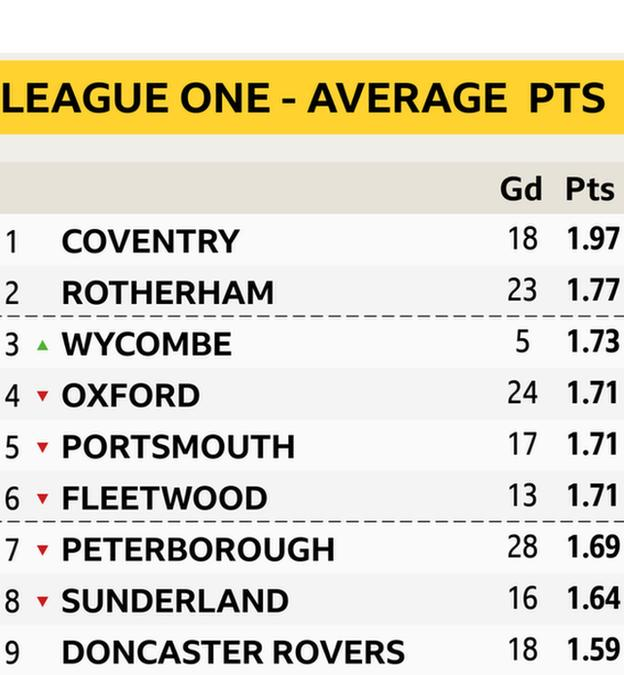 League One avg pts top