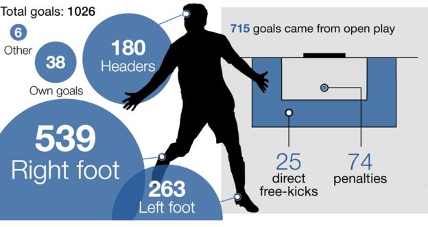 Graphic showing how goals were scored in the Premier League this season: Total goals 1,026, headers 180, right foot 539, left foot 263, other 6, own goals 38, inside box 883, outside box 143, penalties 74, direct free-kicks 25, open play 715