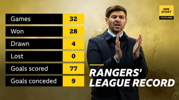 Rangers' league record graphic
