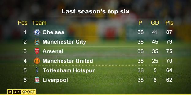 Last season's top six