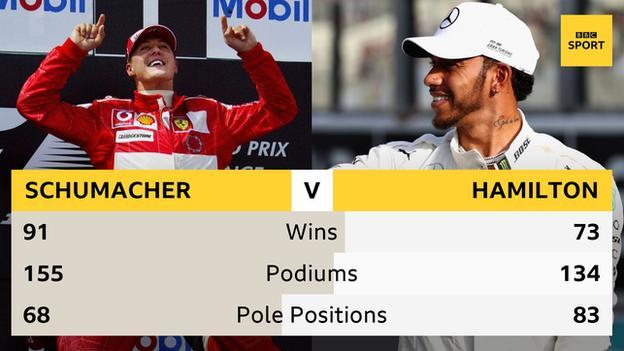 Lewis Hamilton and Michael Schumacher comparison
