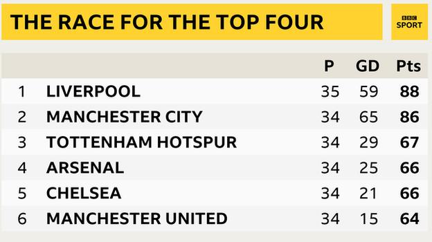 Snapshot of the top of the Premier League table: 1st Liverpool, 2nd Man City, 3rd Tottenham, 4th Arsenal, 5th Chelsea and 6th Man Utd