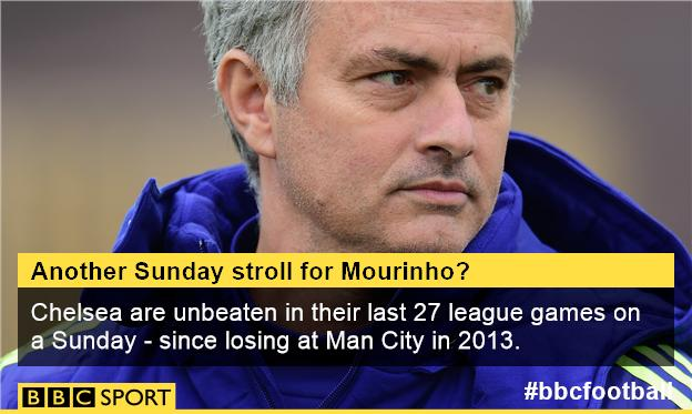 Chelsea are unbeaten in their last 27 league games on a Sunday - since losing 2-0 at Man City in February 2013