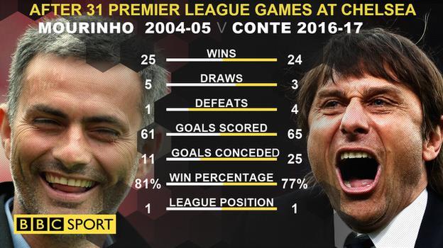 Mourinho v Conte at Chelsea