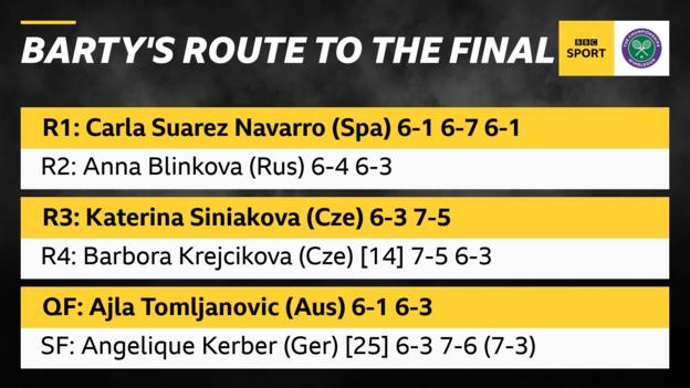 Ashleigh Barty's route to the Wimbledon final