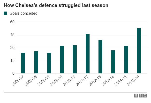 Graphic showing how Chelsea's defence conceded more goals last season than in recent years