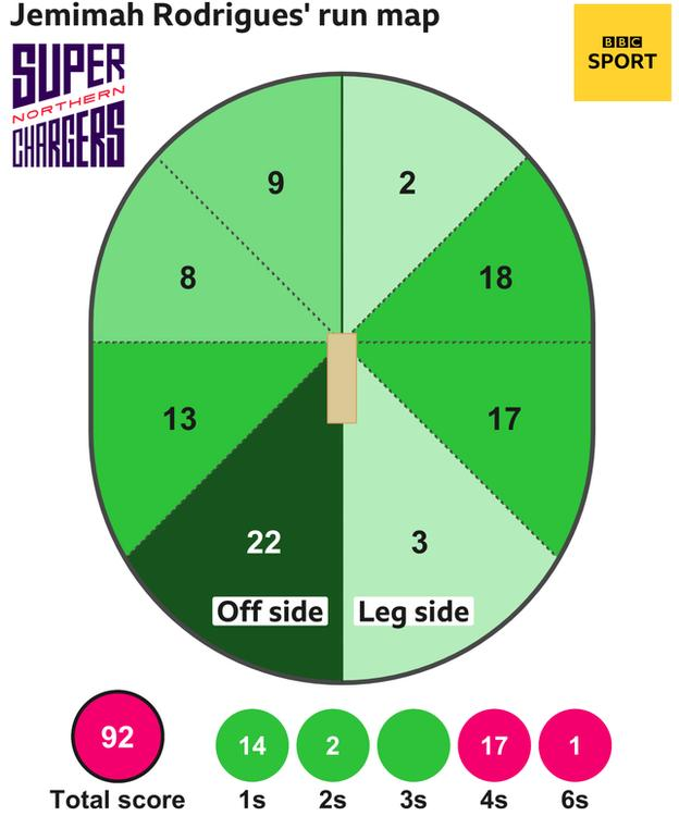 The run map shows Jemimah Rodrigues scored 92 with 1 six, 17 fours, 2 two, and 14 singles for Northern Superchargers Women