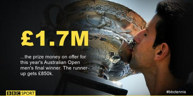 Prize money at Australian Open