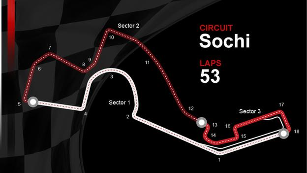 A graphic to show the track layout of the Sochi Autodrome in Russia. Laps: 53