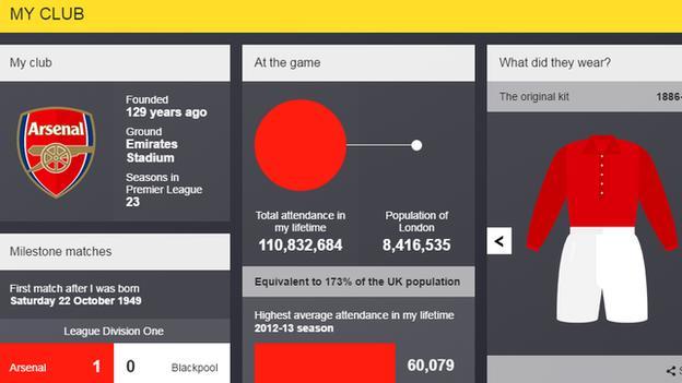 Arsene Wenger's Premier League life