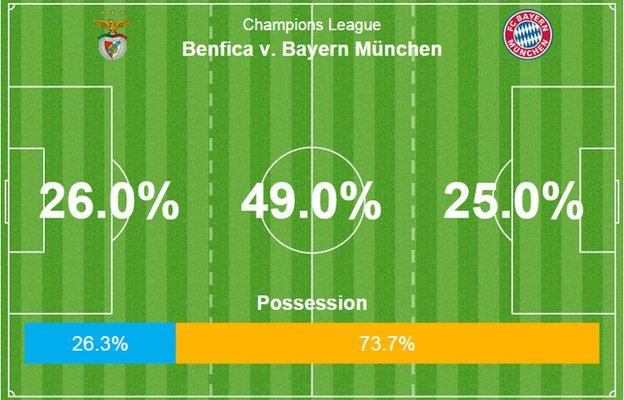 Bayern dominated possession but Benfica still managed to pose a threat on goal