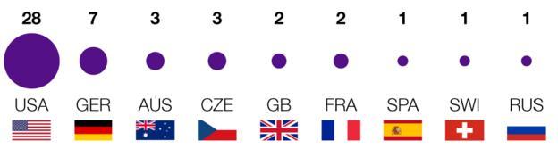 Wimbledon: Ladies' nationalities