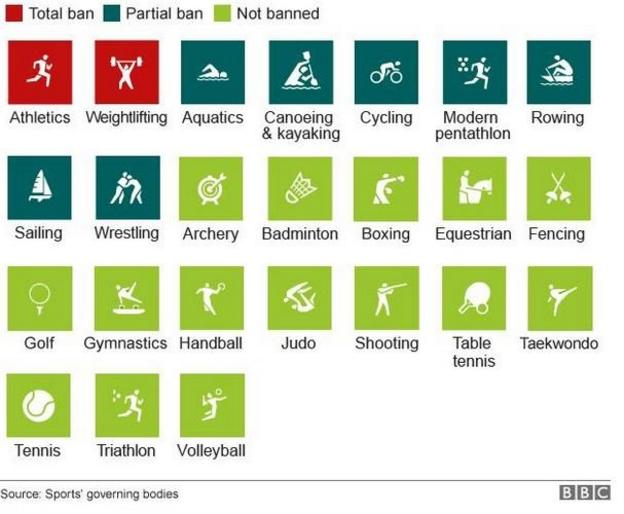 A graphic showing which sports banned athletes