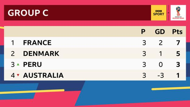 Final Group C standings at the 2018 World Cup.
