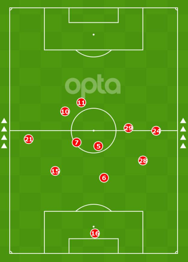 An image showing Havertz (29) played the deepest of Chelsea's front three in the 0-0 draw with Man Utd