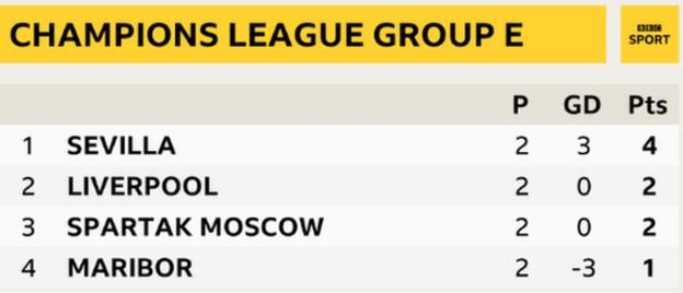 Champions League Group E table