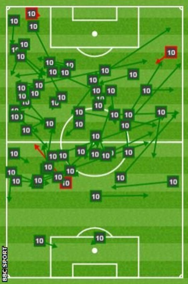 Eden Hazard passmap