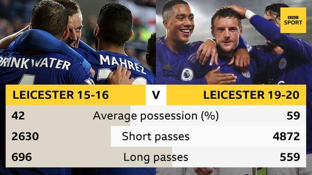 Leicester 2015-16 v 2019-20