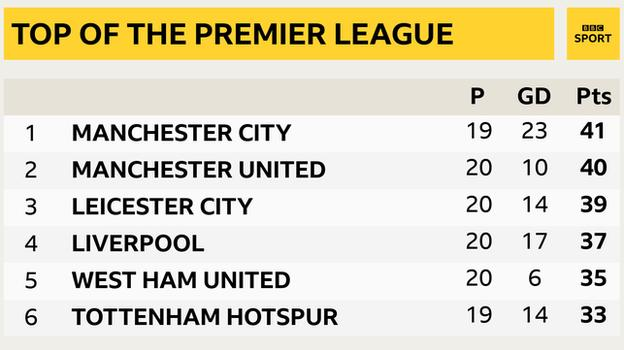 Snapshot of the top of the Premier League: 1st Man City, 2nd Man Utd, 3rd Leicester, 4th Liverpool, 5th West Ham & 6th Tottenham