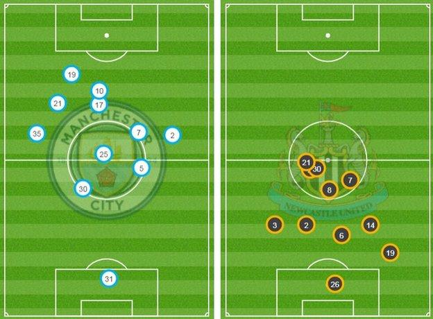 First half positions for Manchester City v Newcastle