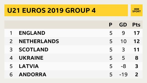 Under-21 European Championships Group 4 table