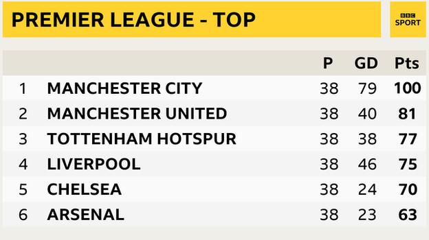 Premier League snapshot - top of the table: Man City 1st, Man Utd 2nd, Tottenham 3rd, Liverpool in 4th, Chelsea in 5th and Arsenal 6th