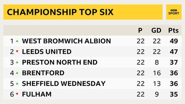 Championship top six