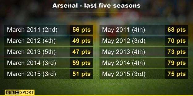 Arsenal statistics from March to May
