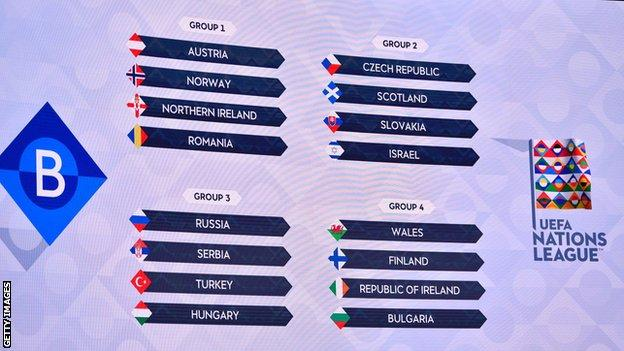 Uefa Nations League 2020-21: What, when, where... and why? thumbnail