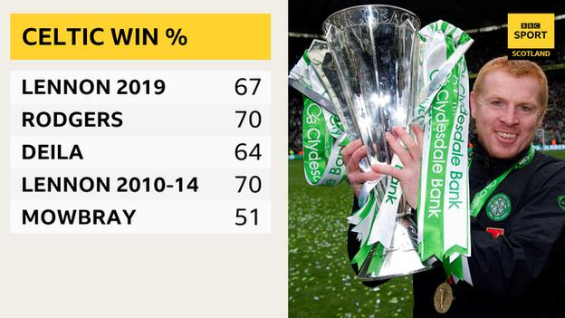 Graphic of win percentage under Celtic's past five managers