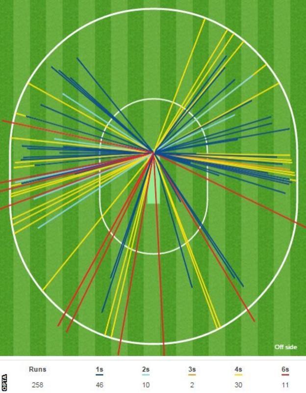 Batting breakdown - where Stokes got his runs