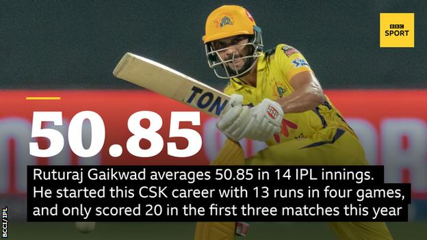 Ruturaj Gaikwad averages 50.85 in 14 IPL innings. He started this CSK career with 13 runs in four games, and only scored 20 in the first three matches this year