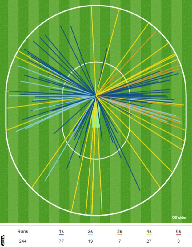 Alastair Cook wagon wheel - he faced 409 balls and hit 27 fours