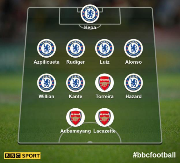January 2019 combined Arsenal Chelsea XI: Kepa (Chelsea); Azpilicueta (Chelsea), Rudiger (Chelsea), Luiz (Chelsea), Alonso (Chelsea); Kante (Chelsea), Torreira (Arsenal), Willian (Chelsea), Hazard (Chelsea); Aubameyang (Arsenal), Lacazette (Arsenal)