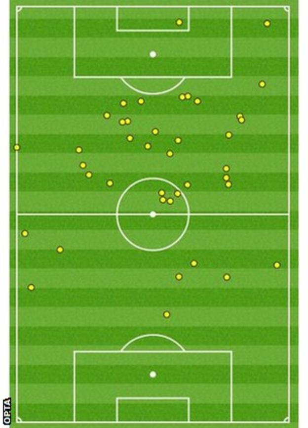 Tottenham striker Harry Kane's touchmap