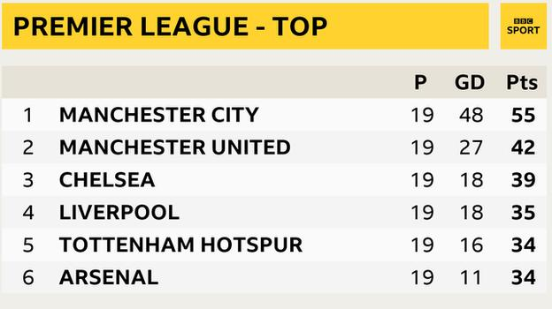 Premier League table - top six snapshot: Man City in 1st, Man Utd 2nd, Chelsea 3rd, Liverpool 4th, Tottenham 5th and Arsenal in 6th place