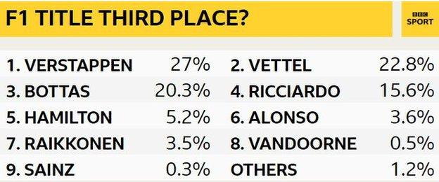 F1 third place