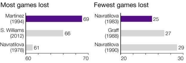 Wimbledon: Games lost women