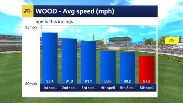 Mark Wood's pace in his first six spells