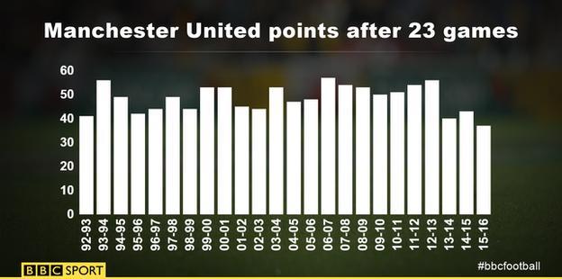 Man Utd points after 23 games