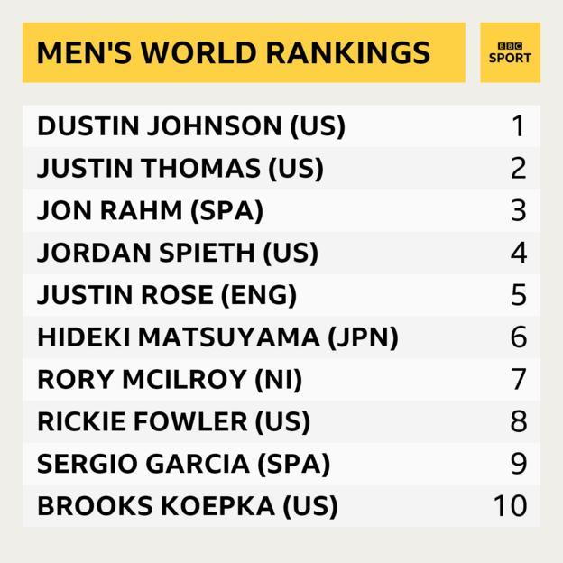 World rankings: 1 Dustin Johnson, 2 Justin Thomas, 3 Jon Rahm, 4 Jordan Spieth, 5 Justin Rose, 6 Hideki Matsuyama, 7 Rory McIlroy, 8 Rickie Fowler, 9 Sergio Garcia, 10 Brooks Koepka