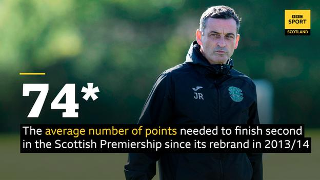 74 points is the average total needed to finish second in the Scottish Premiership