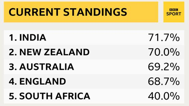 Test Championship standings: 1. India, 2. New Zealand, 3. Australia, 4. England, 5. South Africa