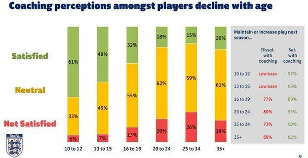 Coaching is rated best amongst younger age groups