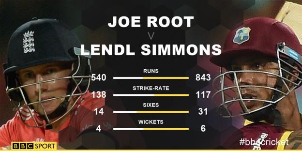 Joe Root v Lendl Simmons
