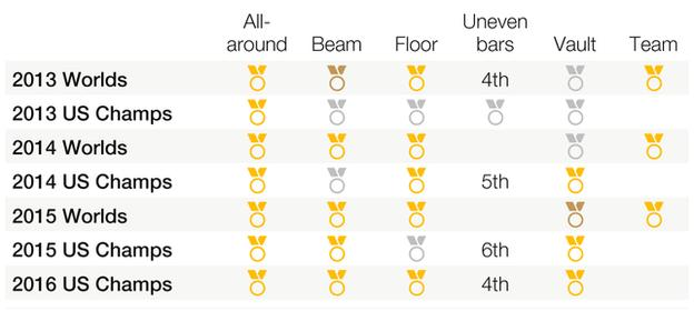 Prior to Rio, Biles had alteady won a glut of major medals