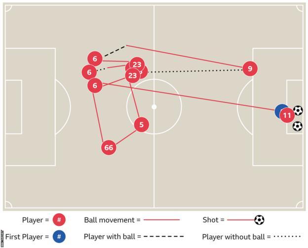 Salah goal on his debut graphic